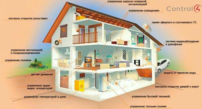 Автоматизация домов и квартир в Киеве с исполнением всех пожеланий
