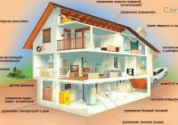 Автоматизация дома, технология умный дом для экономии, удобства и комфорта